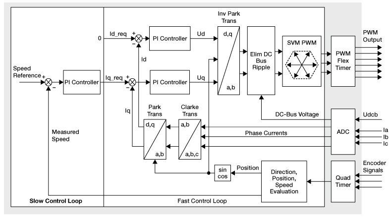 RD3PHASEPMSMVCQE: 3-phase PMSM Vector Control Refe
