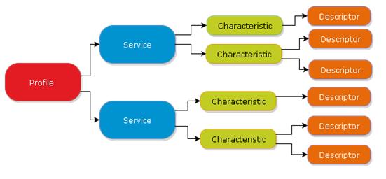 gatt_database.PNG