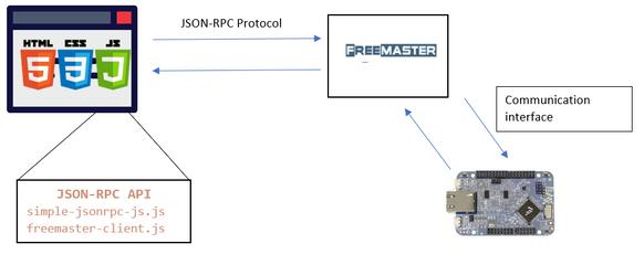 FreeMaster_JSON_API.PNG