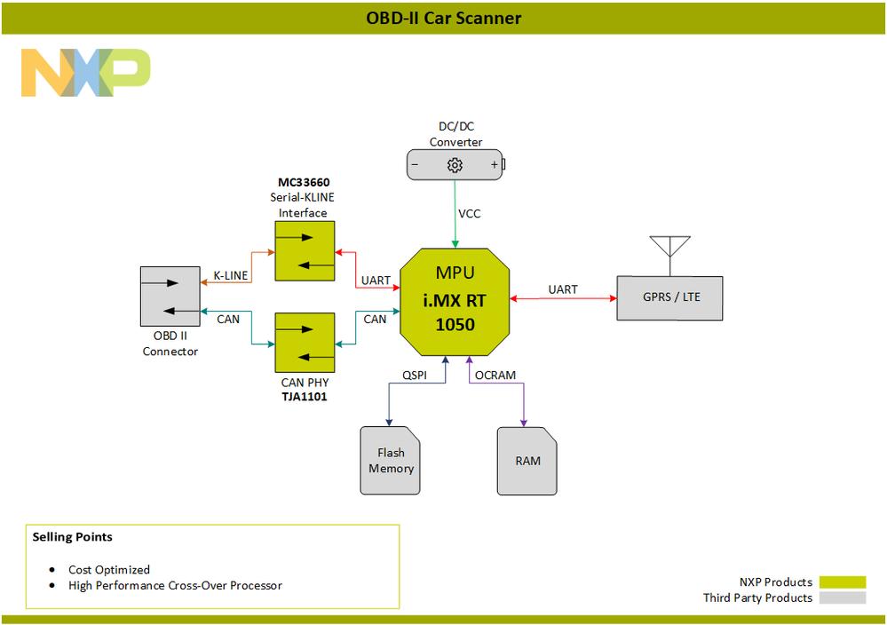 Block-Diagram-OBDIICarScanner-PNG.png