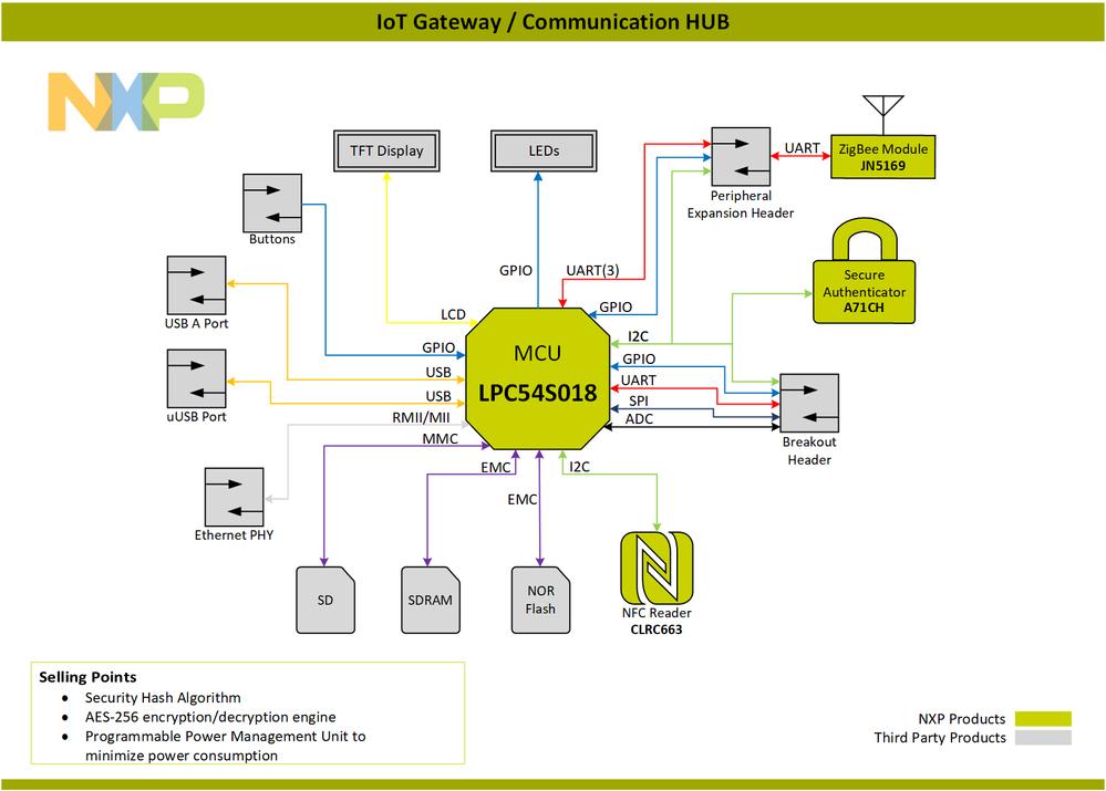 Block-Diagram-IoT Gateway Communication HUB-PNG.png