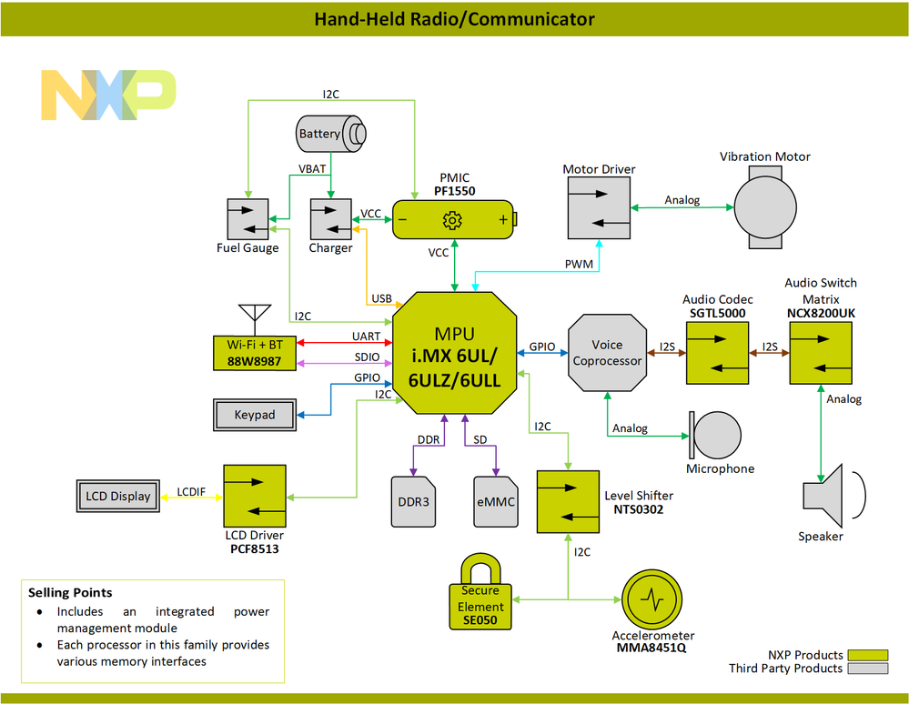 Block-Diagram-Hand-Held-Radio-Communicator-PNG.png