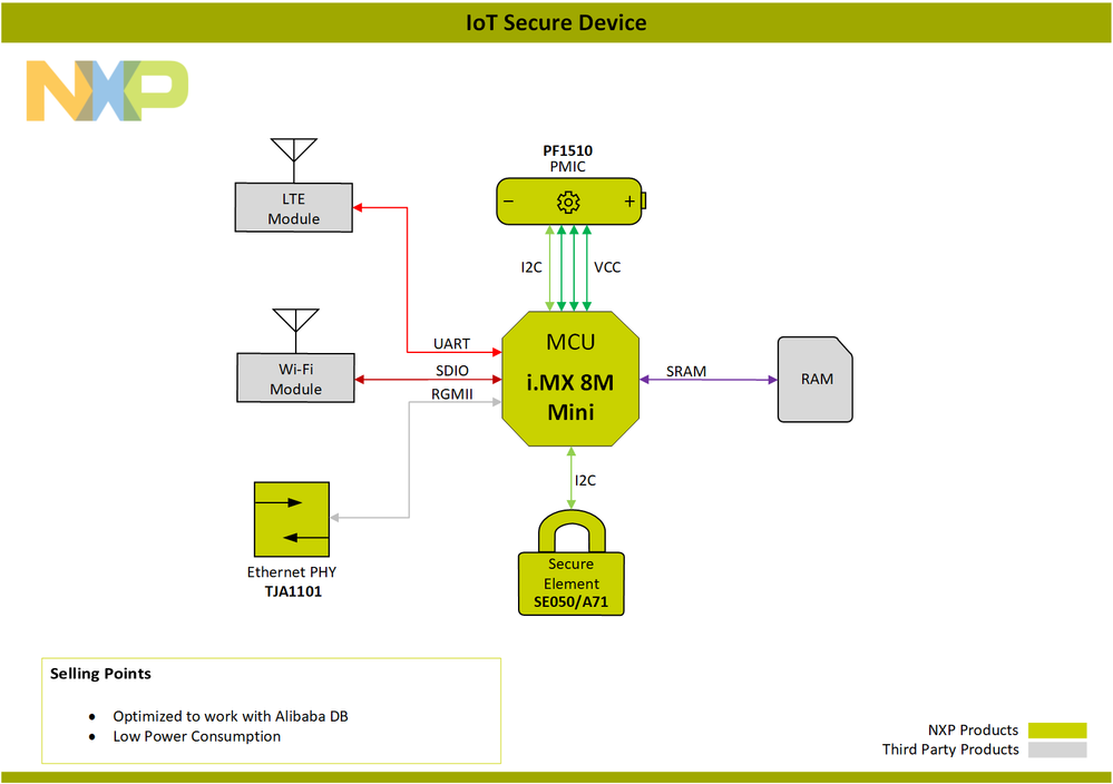 Block-Diagram-IoTSecureDevice-PNG.png