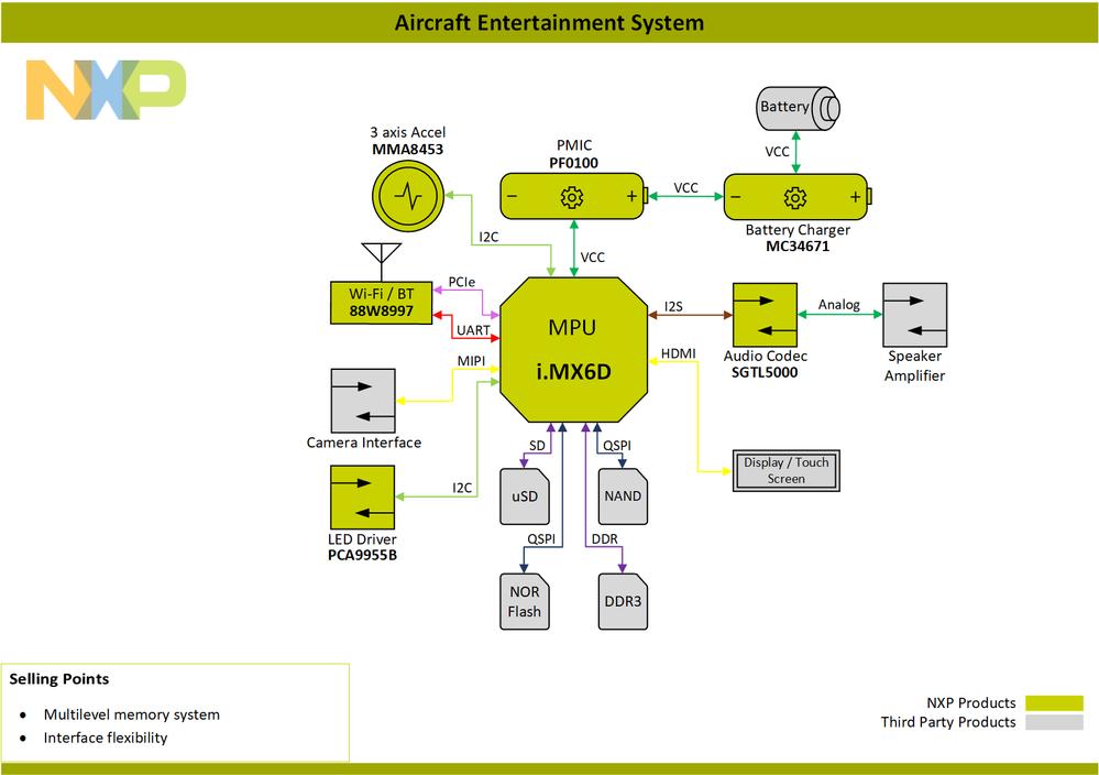 Block-Diagram-Aircraf-Entertainment-System-i.MX6D.png