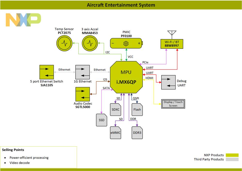 Block-Diagram-Aircraf-Entertainment-System-i.MX6QP.png