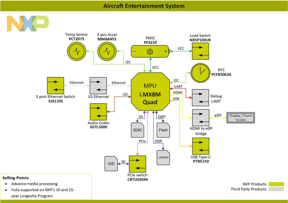 Block-Diagram-Aircraf-Entertainment-System-i.MX8M-Quad.png