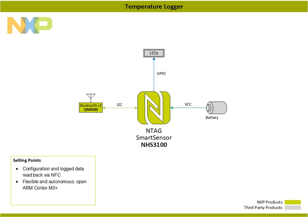 BlockDiagram-TemperatureLogger-BluetoothLE-PNG.png