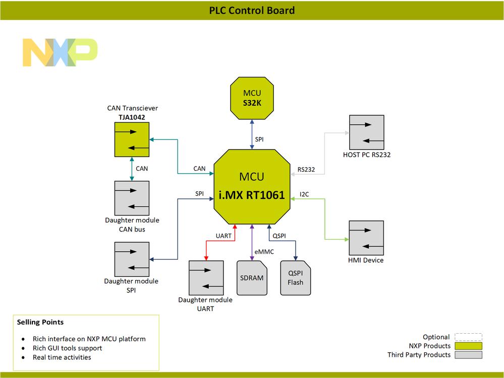 Block-Diagram-PLC-Control-Board-PNG.png