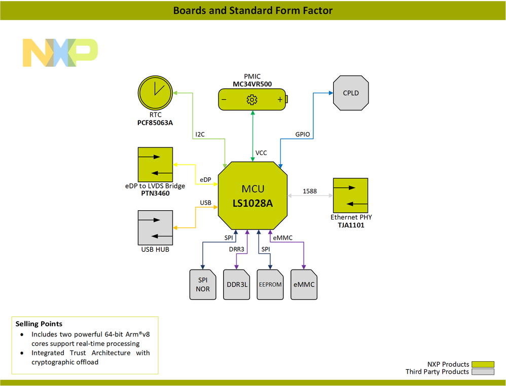 Block-Diagram-Boards-and-Standard-Form-Factor-PNG.png