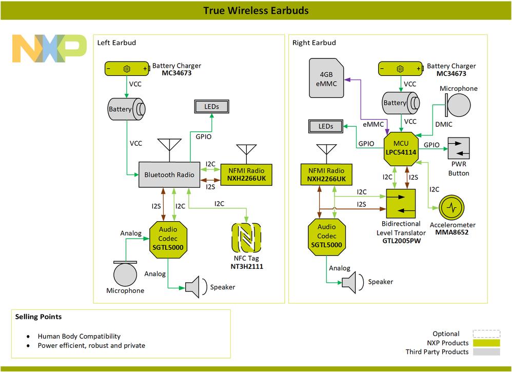 Block-Diagram-TrueWirelessEarbuds-PNG.png