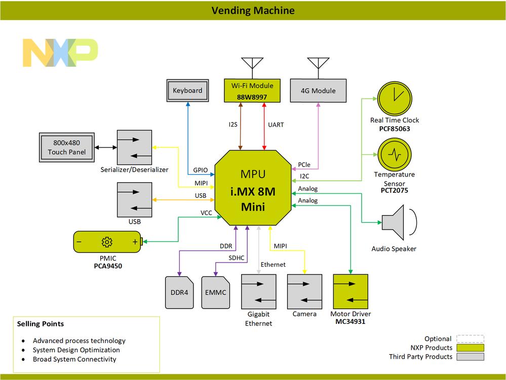 Block Diagram-Vending Machine-PNG.png