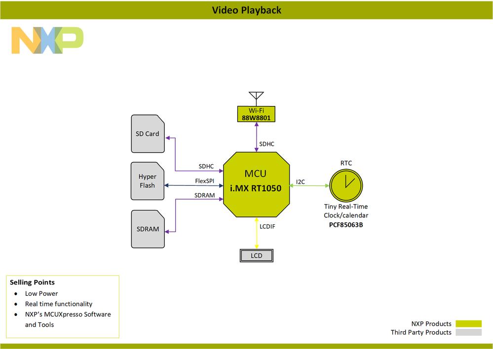 Block-Diagram-Video Playback-PNG.png