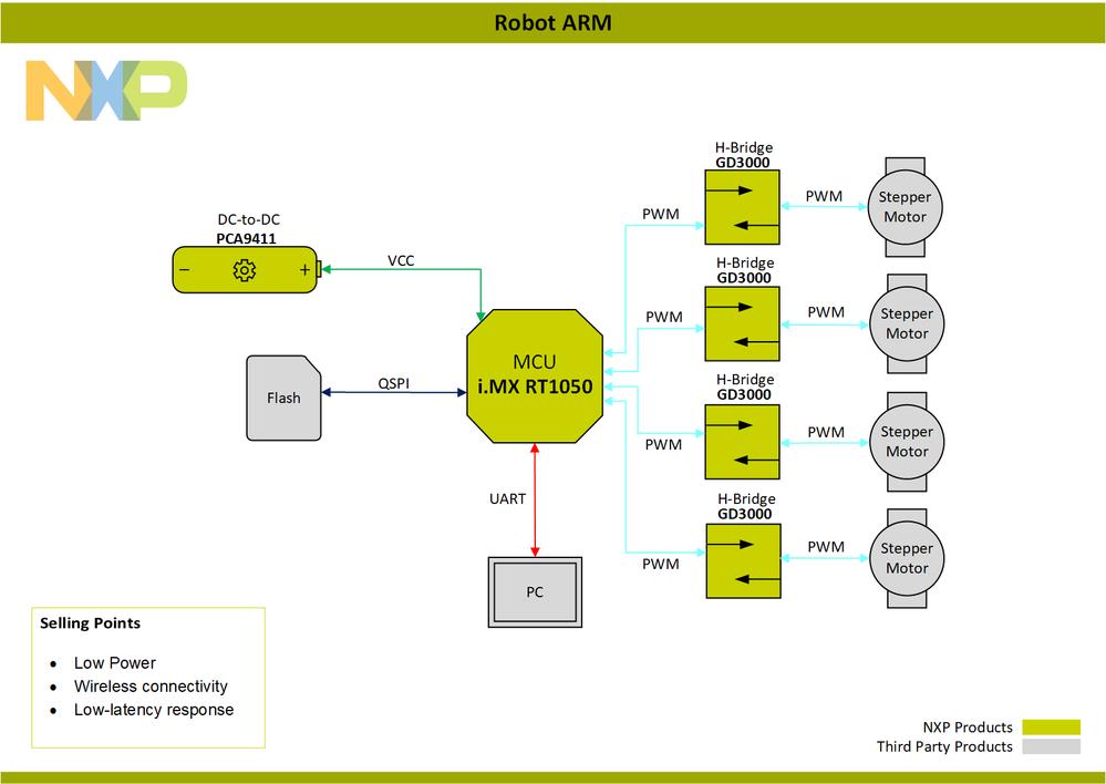 Block-Diagram-Robot ARM-PNG.png