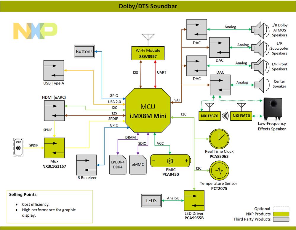 Block-Diagram-Dolby_DTS-Soundbar-PNG.png