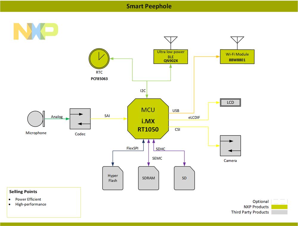 Block Diagram-Smart_Peephole-PNG.png