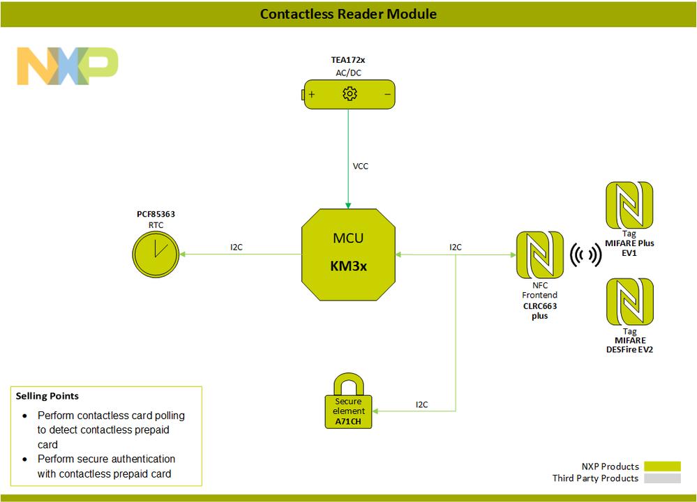 BlockDiagram-ContactlessReaderModule-PNG.png