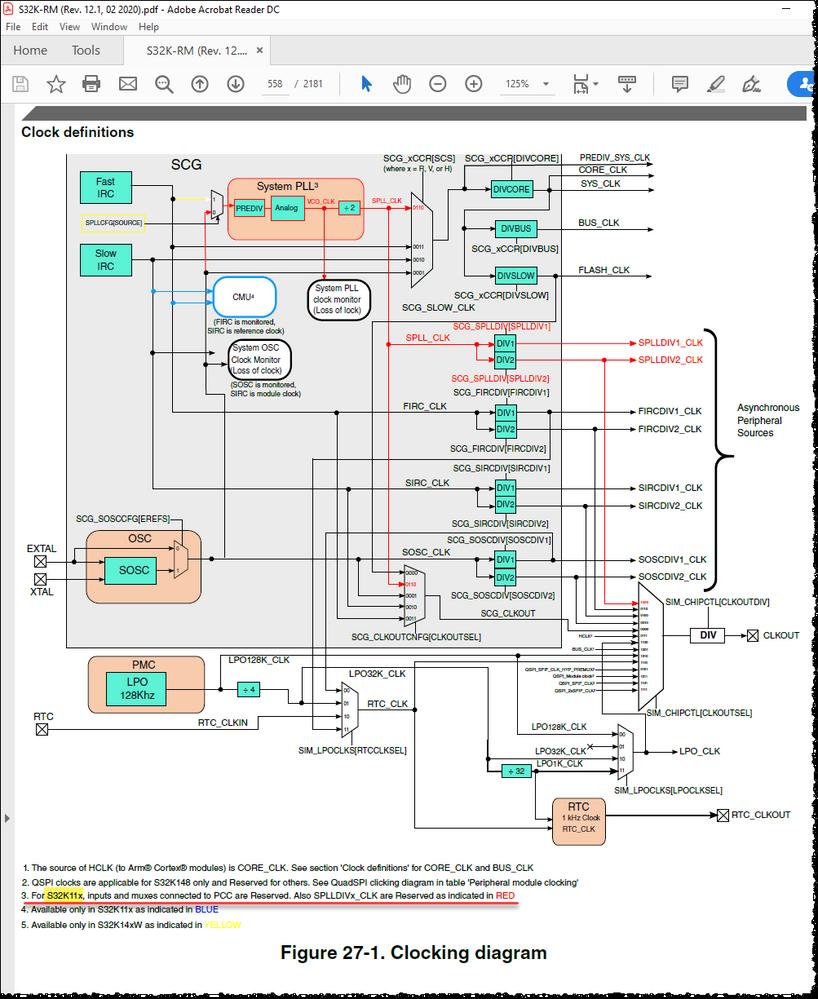Figure 27-1. Clocking diagram.png