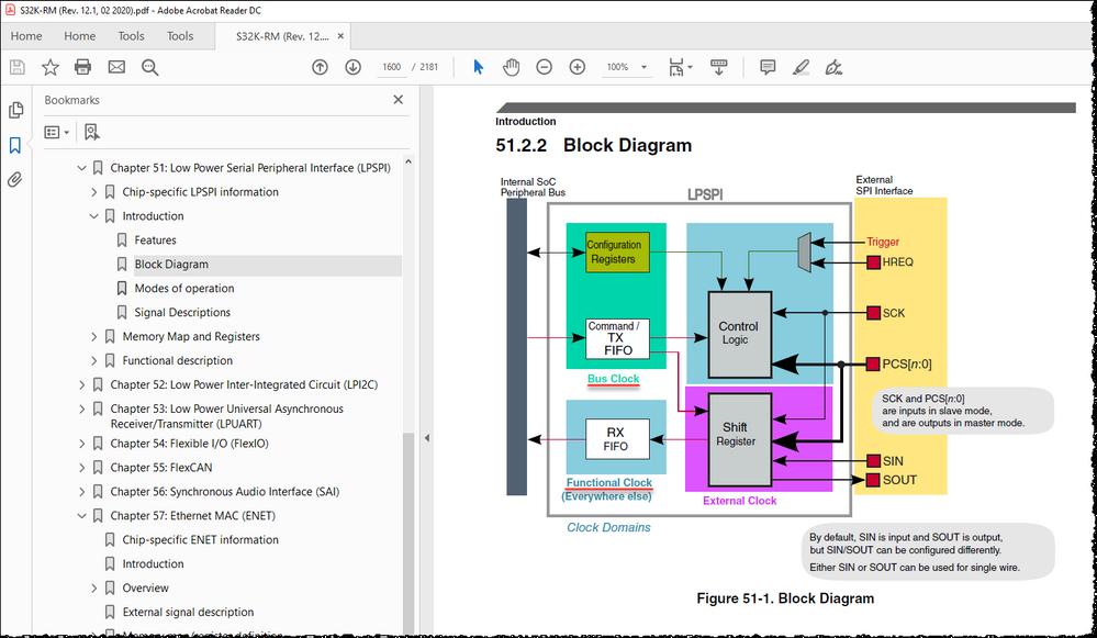 Figure 51-1. Block Diagram.png