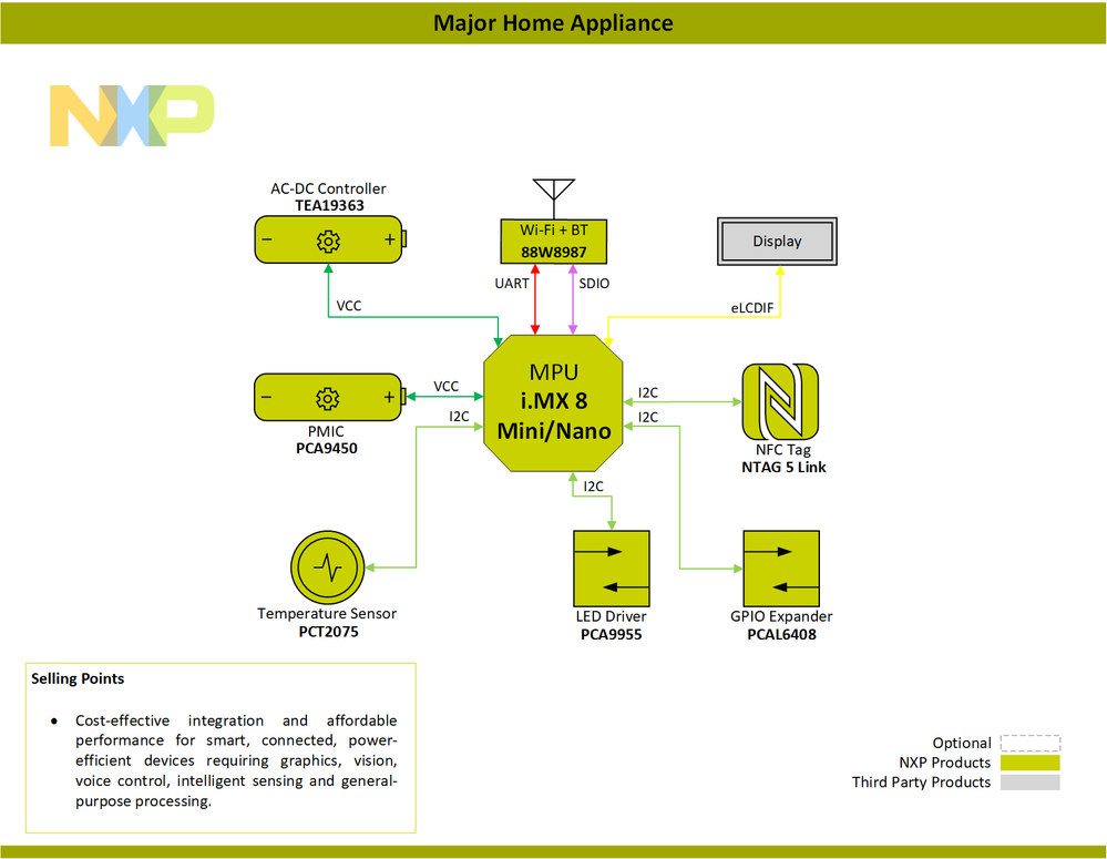 Block-Diagram-Generic-Smart-Appliance-Major-Home-Appliance-PNG.png