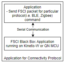 FSCI based Application Structure.PNG
