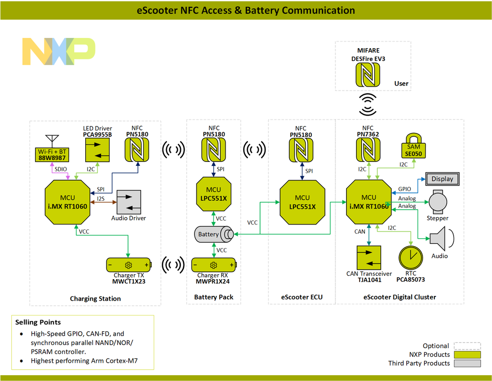 Block-Diagram-eScooter-NFC-Access-&-Battery-Communication-PNG.png