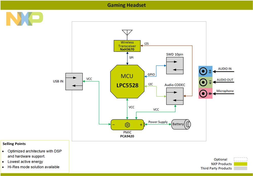 Block-Diagram-Gaming-Headset-LPC5528-PNG.png