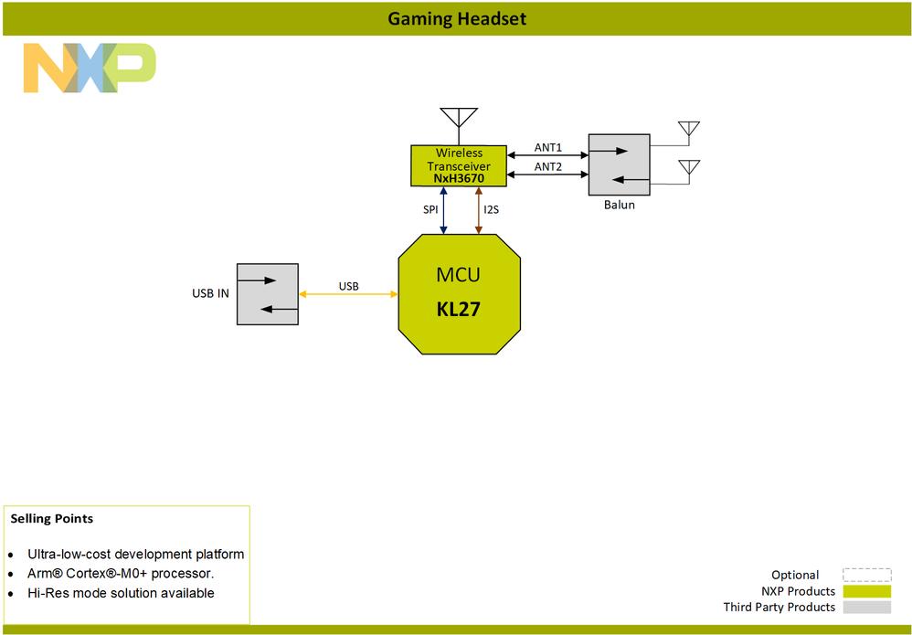Block-Diagram-Gaming-Headset-Dongle-PNG.png