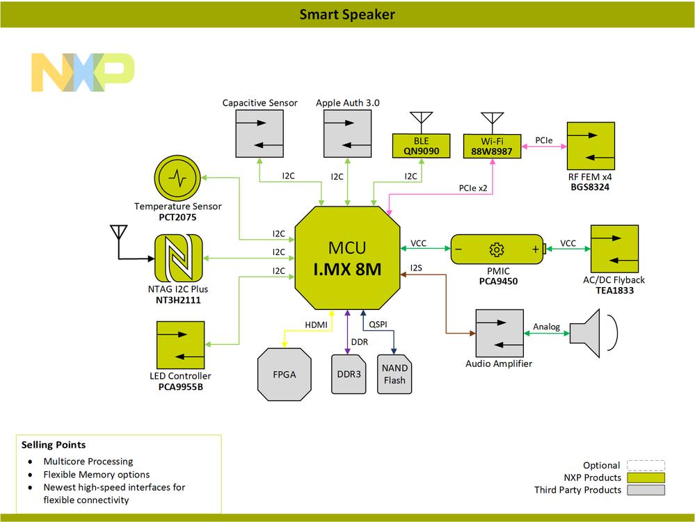 Block-Diagram-Smart-Speaker-PNG.png
