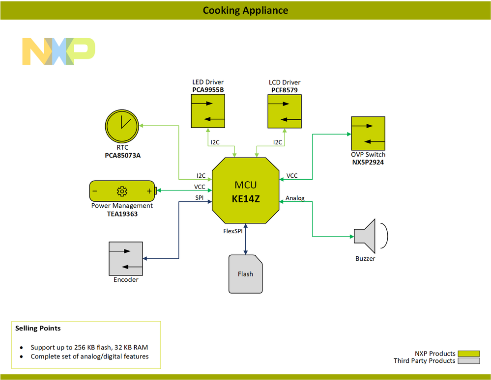 Block-Diagram-Cooking-Appliance-PNG.png
