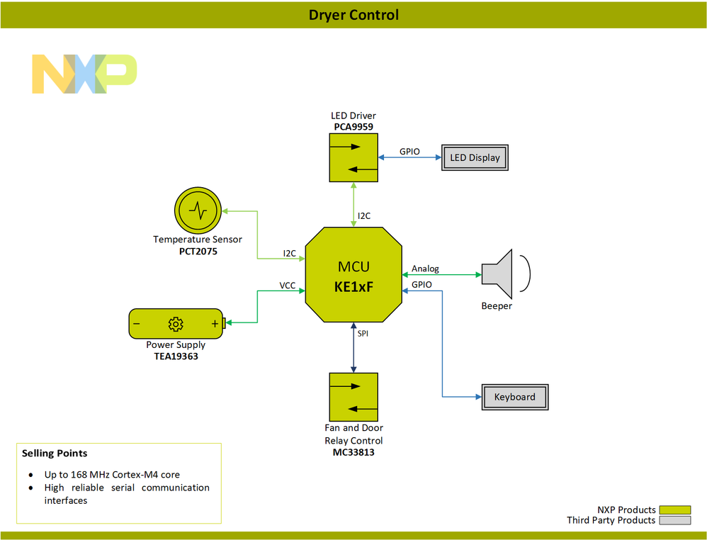 Block-Diagram-Home-Appliance-Control-Dryer-Control-PNG.png