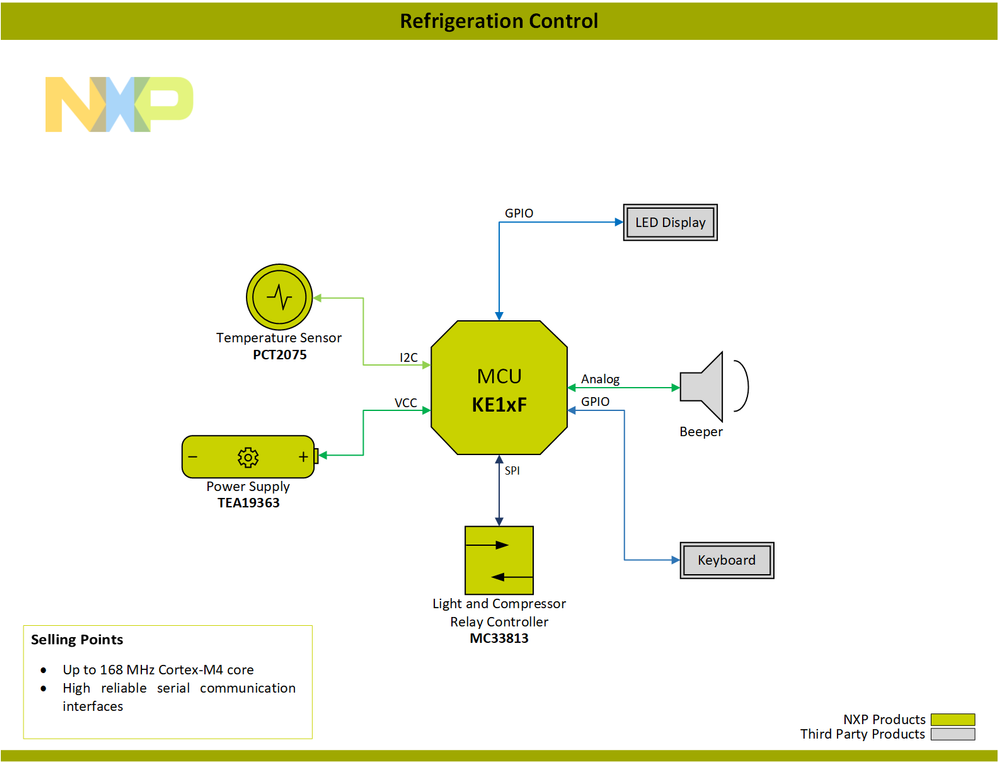 Block-Diagram-Home-Appliance-Control-Refrigeration-Control-PNG.png