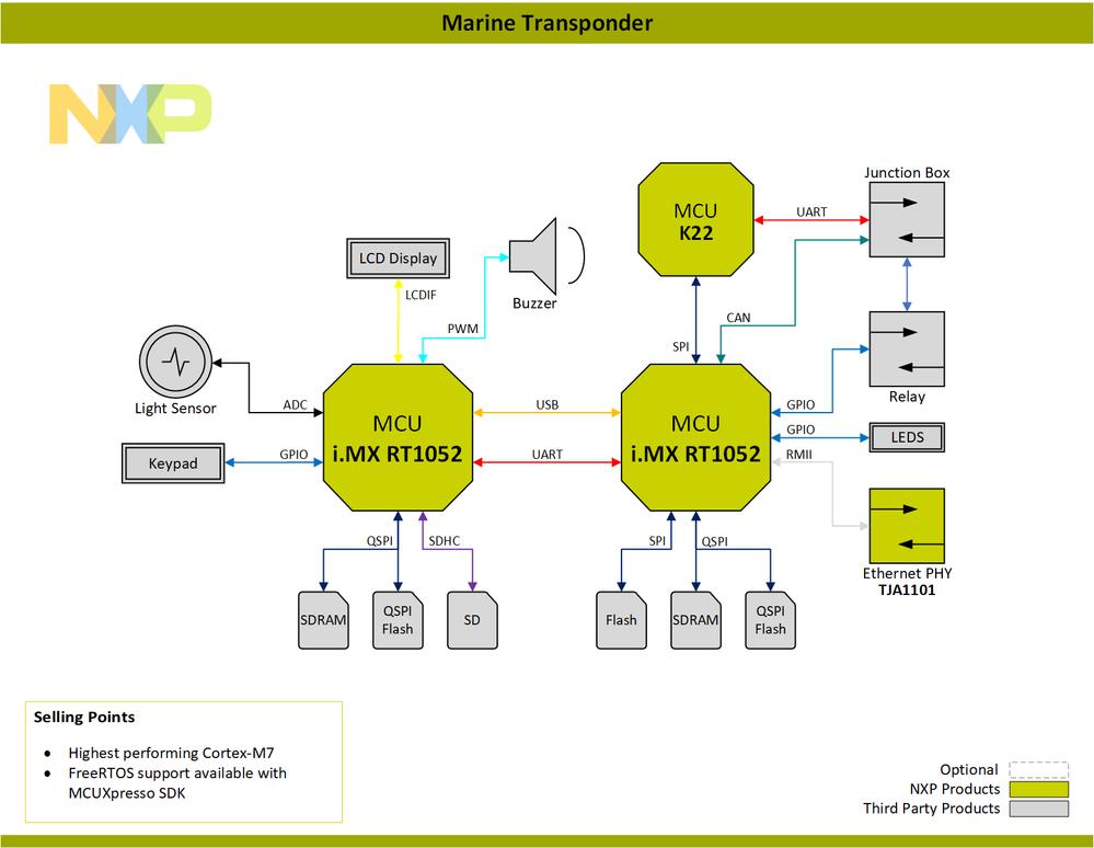 Block-Diagram-Marine-Transponder-PNG.png