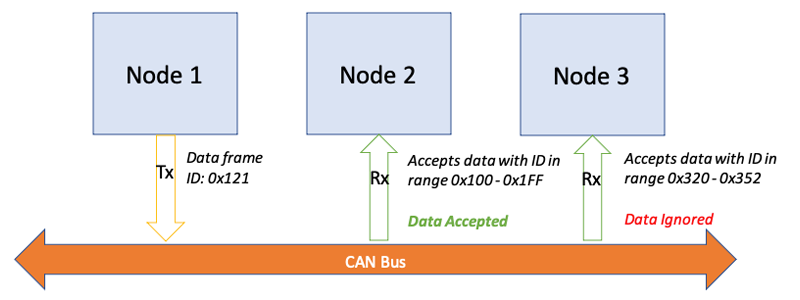 CAN bus data transmission flow