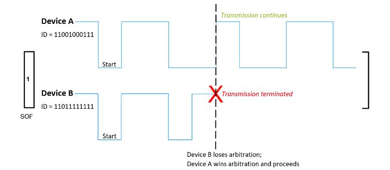 Priority Arbitration Example