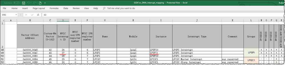 S32K1xx_DMA_Interrupt_mapping.png