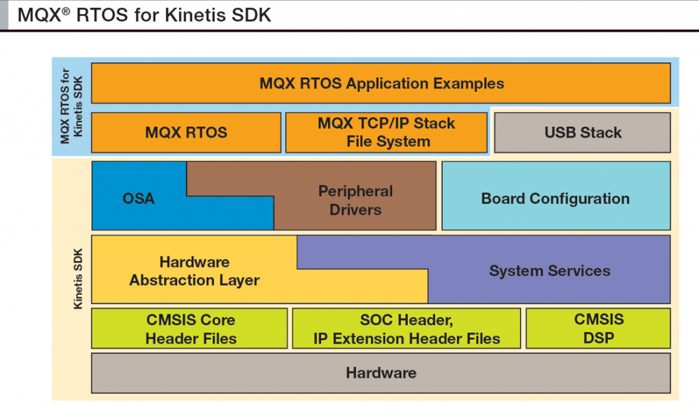 mqx-for-kinetis-sdk-1024x611.png