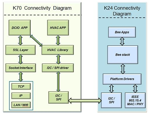 k-70-and-k-24-connectivity.jpg