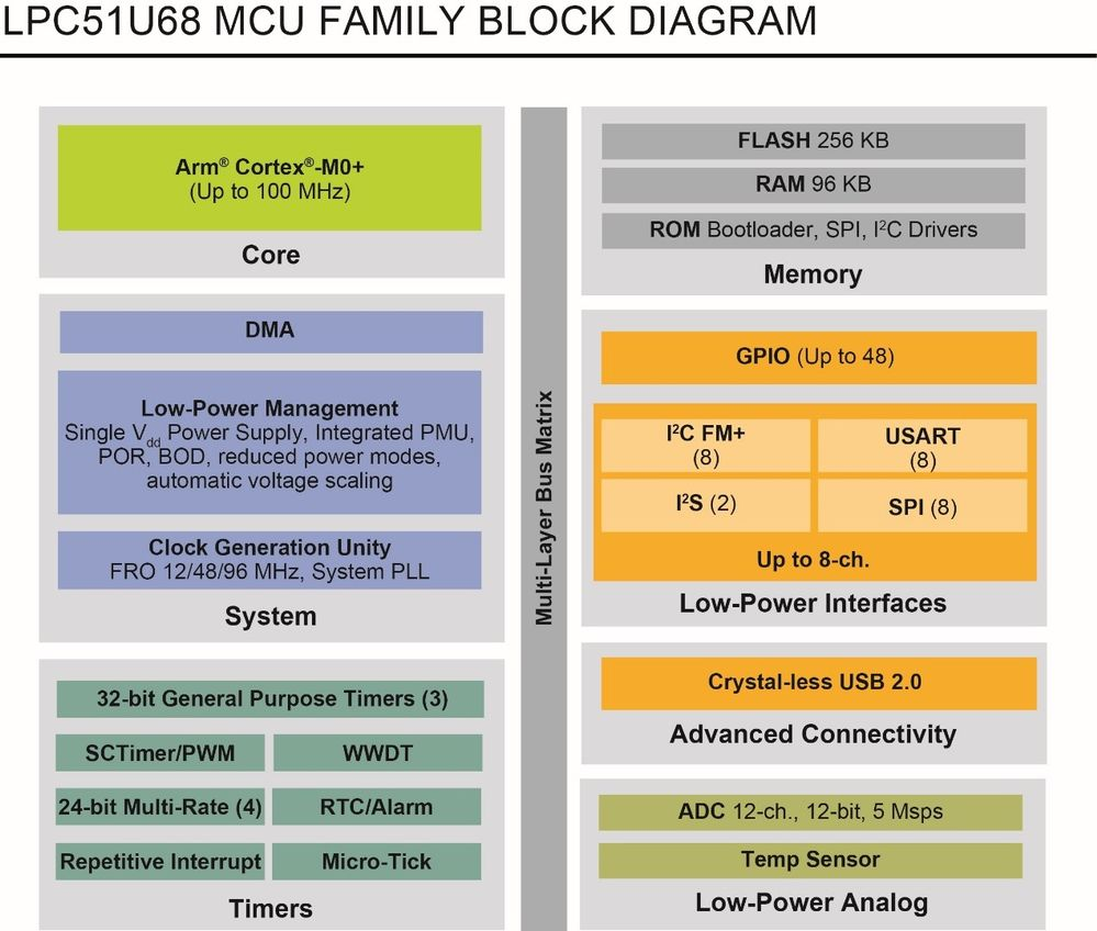 LPC51U68 Block Diagram.jpg