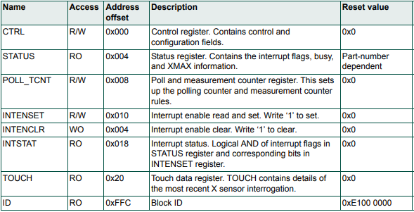 Table 1. Capacitive Touch Registers.PNG