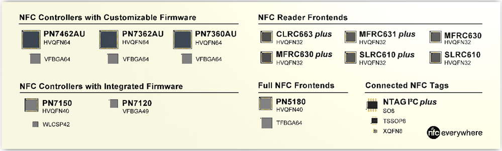 NFC portfolio - packages.png