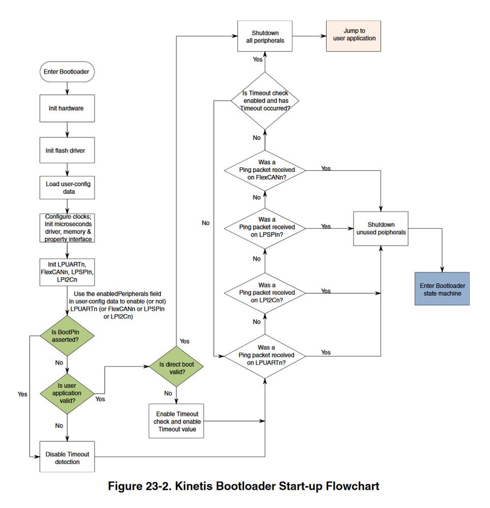 Flowchar kinetis bootloader Start up.png