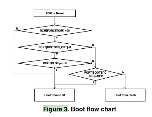 bootloader flow char.PNG