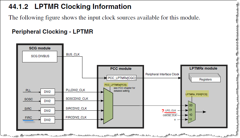 LPTMR Clocking.png