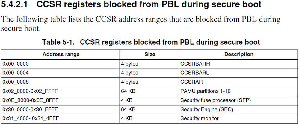 blocked registers.png